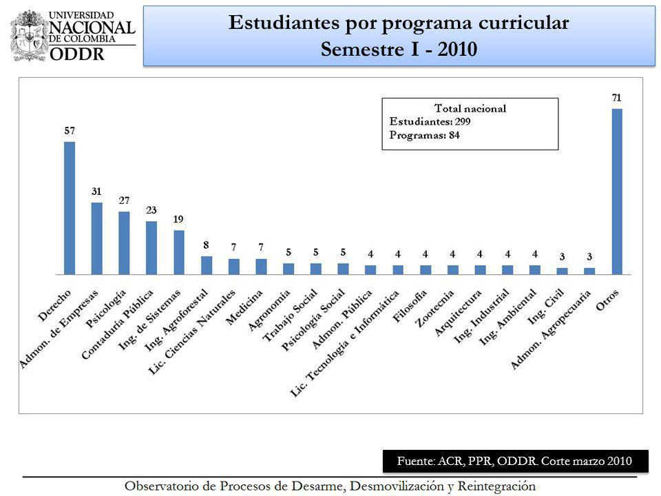 Estudiantes por programa curricular Semestre I - 2010 Fuente: ACR, PPR, ODDR. Corte marzo 2010