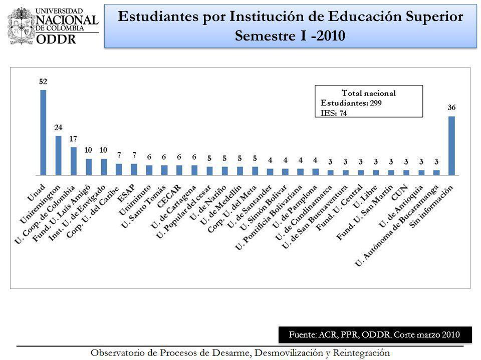 Estudiantes por Institución de Educación Superior Semestre I -2010 Fuente: ACR, PPR, ODDR.