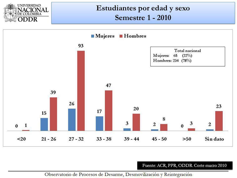 Estudiantes por edad y sexo Semestre 1 - 2010 Fuente: ACR, PPR, ODDR. Corte marzo 2010