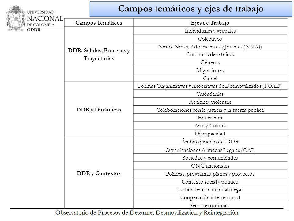 Cifras del DDR en Colombia