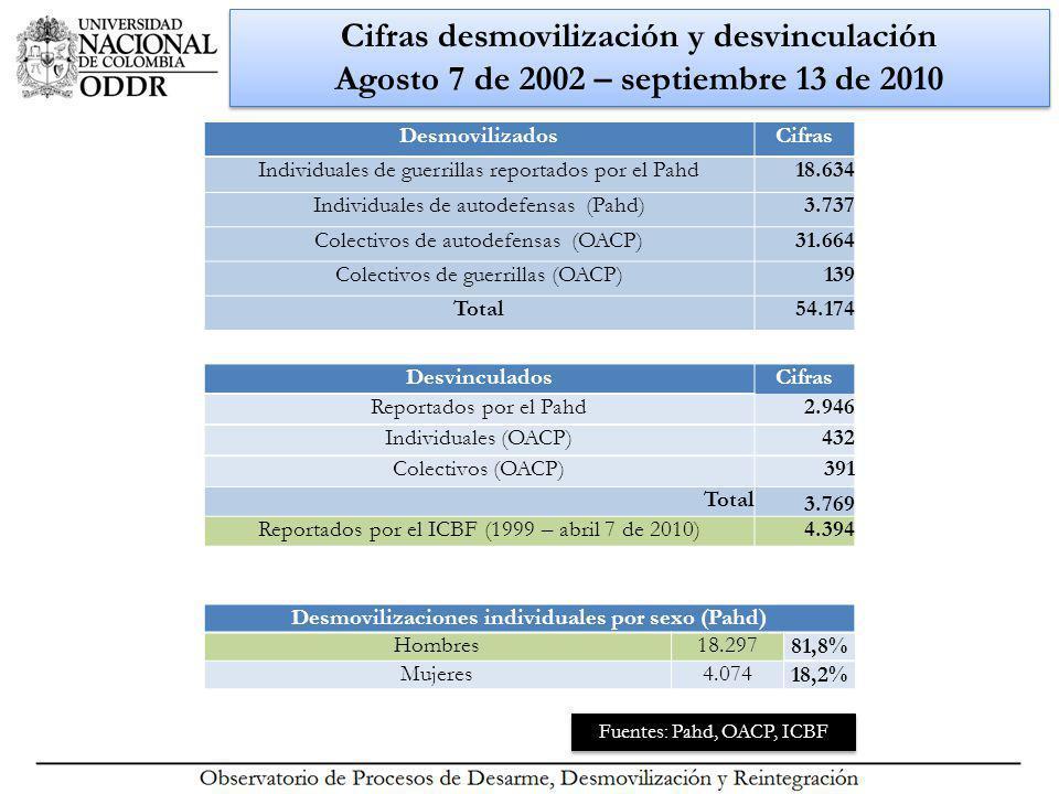 Cifras desmovilización y desvinculación Agosto 7 de 2002 – septiembre 13 de 2010 Fuentes: Pahd, OACP, ICBF Desmovilizaciones individuales por sexo (Pahd) Hombres18.297 81,8% Mujeres4.074 18,2% DesmovilizadosCifras Individuales de guerrillas reportados por el Pahd18.634 Individuales de autodefensas (Pahd)3.737 Colectivos de autodefensas (OACP)31.664 Colectivos de guerrillas (OACP)139 Total54.174 DesvinculadosCifras Reportados por el Pahd2.946 Individuales (OACP)432 Colectivos (OACP)391 Total 3.769 Reportados por el ICBF (1999 – abril 7 de 2010)4.394