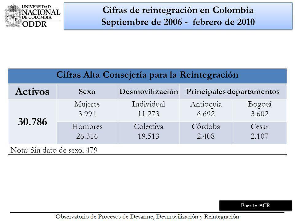 Educación Superior y reintegración Semestre I - 2010 Educación Superior y reintegración Semestre I - 2010