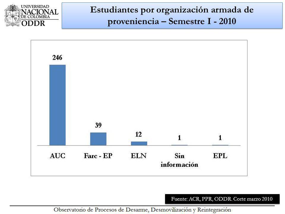 Estudiantes por organización armada de proveniencia – Semestre I - 2010 Fuente: ACR, PPR, ODDR.
