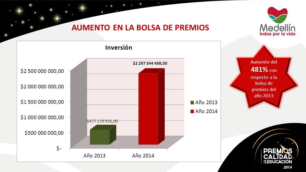 AUMENTO EN LA BOLSA DE PREMIOS 481% Aumento del 481% con respecto a la bolsa de premios del año 2013