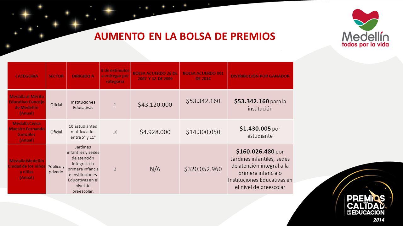 AUMENTO EN LA BOLSA DE PREMIOS CATEGORÍASECTORDIRIGIDO A # de estímulos a entregar por categoría BOLSA ACUERDO 26 DE 2007 Y 32 DE 2009 BOLSA ACUERDO 001 DE 2014 DISTRIBUCIÓN POR GANADOR Medalla al Mérito Educativo Concejo de Medellín (Anual) Oficial Instituciones Educativas 1 $43.120.000 $53.342.160 $53.342.160 para la institución Medalla Cívica Maestro Fernando González (Anual) Oficial 10 Estudiantes matriculados entre 5° y 11° 10 $4.928.000$14.300.050 $1.430.005 por estudiante Medalla Medellín Ciudad de los niños y niñas (Anual) Público y privado Jardines infantiles y sedes de atención integral a la primera infancia e Instituciones Educativas en el nivel de preescolar.