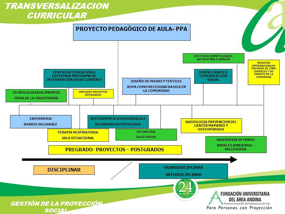 PREGRADO- PROYECTOS – POSTGRADOS MERCADEO PROYECTOS INTEGRADOS CENTRO DE EDUCACION A DISTACNIA PROGRAMA DE INTERVENCIÒN DESDE CONTEXTO PROYECTO PEDAGÒGICO DE AULA- PPA DISEÑO DE MODAS Y TEXTILES ROPA COMO NECESIDAD BASICA EN LA COMUNIDAD DISEÑO GRAFICO COMUNICACIÓN VISUAL ESTETICA COSMETOLÒGICA AUTOESTIMA E IMAGEN NEGOCIOS INTERNACIONALES TRATADOS DE LIBRE COMERCIO Y SU IMPACTO EN LA COMUNIDAD ENFERMERIA BARRIO SALUDABLE TERAPIA RESPIRATORIA SALA SITUACIONAL INSTRUMENTACION QUIRURGICA SEGURIDAD HOSPITALARIA OPTOMETRIA SALUD VISUAL RADIOLOGIA PREVENCION DEL CANCER MAMARIO Y OSTEOPOROSIS INGENIERIA DE MINAS IMPACTO AMBIENTAL - VALLEDUPAR TECNOLOGIA EN ALIMENTOS FERIA DE LA CREATIVIDAD DISCIPLINAR TRANSDISCIPLINAR INTERDICIPLINAR TRANSVERSALIZACION CURRICULAR GESTIÒN DE LA PROYECCIÓN SOCIAL