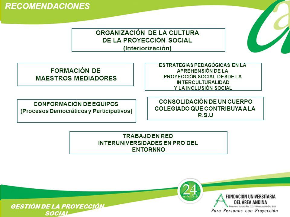 RECOMENDACIONES GESTIÒN DE LA PROYECCIÓN SOCIAL ORGANIZACIÓN DE LA CULTURA DE LA PROYECCIÒN SOCIAL (Interiorización) FORMACIÓN DE MAESTROS MEDIADORES ESTRATEGIAS PEDAGÒGICAS EN LA APREHENSIÓN DE LA PROYECCIÒN SOCIAL DESDE LA INTERCULTURALIDAD Y LA INCLUSIÓN SOCIAL CONFORMACIÓN DE EQUIPOS (Procesos Democráticos y Participativos) CONSOLIDACIÒN DE UN CUERPO COLEGIADO QUE CONTRIBUYA A LA R.S.U TRABAJO EN RED INTERUNIVERSIDADES EN PRO DEL ENTORNNO