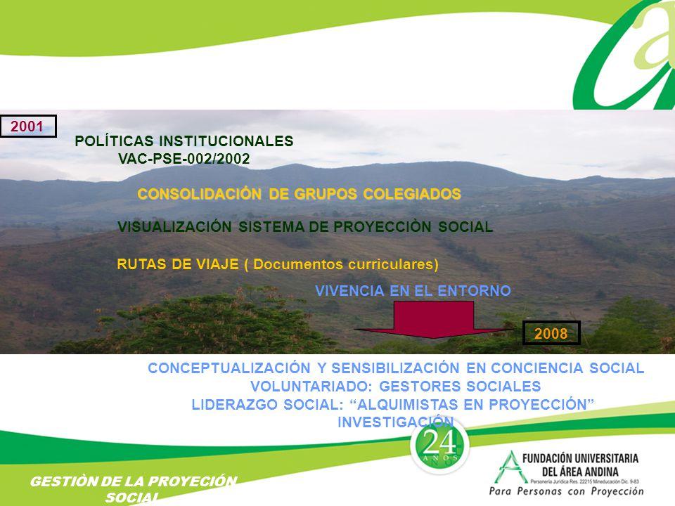POLÍTICAS INSTITUCIONALES VAC-PSE-002/2002 CONSOLIDACIÓN DE GRUPOS COLEGIADOS VISUALIZACIÓN SISTEMA DE PROYECCIÒN SOCIAL RUTAS DE VIAJE ( Documentos curriculares) VIVENCIA EN EL ENTORNO CONCEPTUALIZACIÓN Y SENSIBILIZACIÓN EN CONCIENCIA SOCIAL VOLUNTARIADO: GESTORES SOCIALES LIDERAZGO SOCIAL: ALQUIMISTAS EN PROYECCIÓN INVESTIGACIÓN GESTIÒN DE LA PROYECIÓN SOCIAL 2001 2008