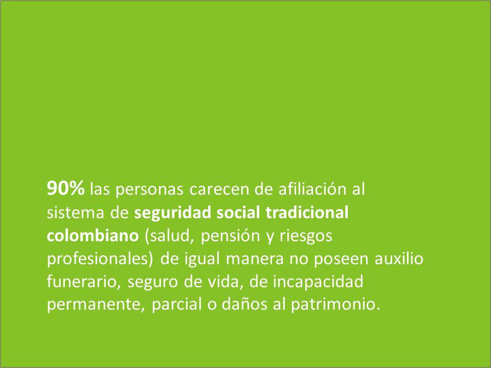 90% las personas carecen de afiliación al sistema de seguridad social tradicional colombiano (salud, pensión y riesgos profesionales) de igual manera