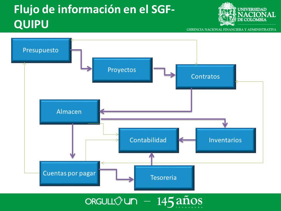 Flujo de información en el SGF- QUIPU