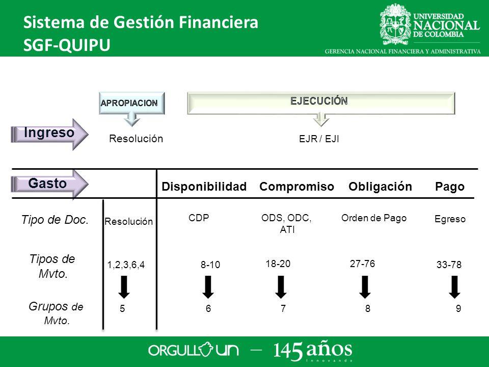 Ingreso Gasto Disponibilidad Compromiso Obligación Pago CDPODS, ODC, ATI Orden de Pago Tipo de Doc.