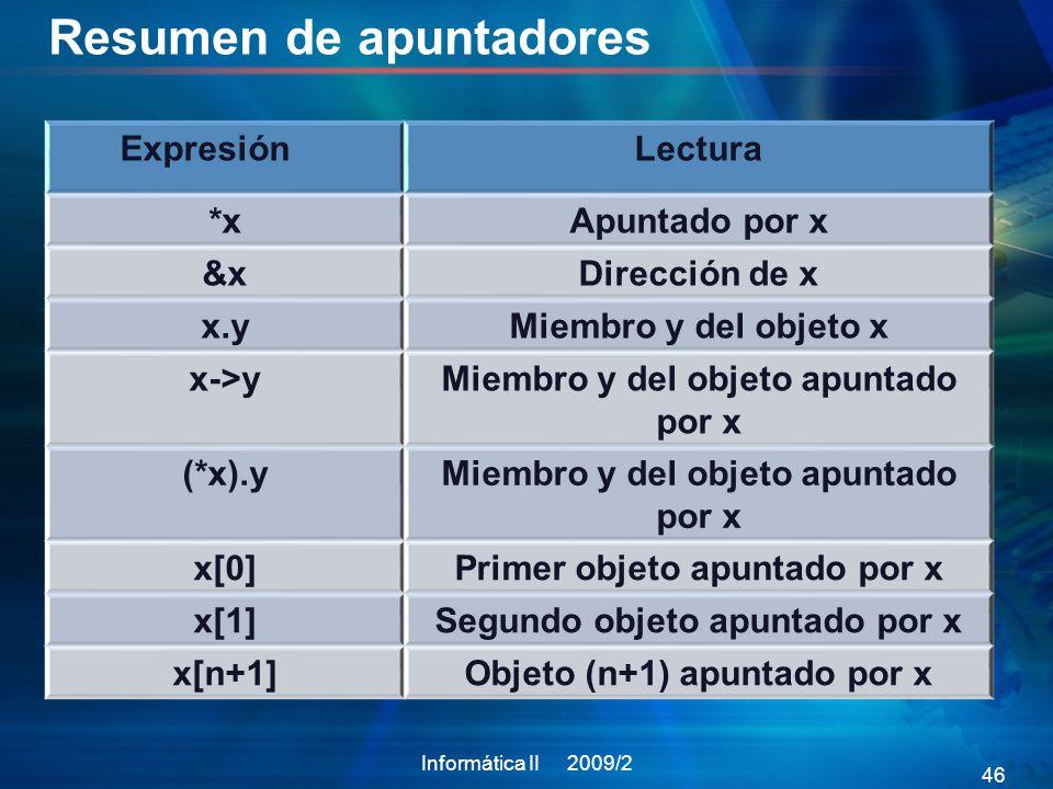 Resumen de apuntadores ExpresiónLectura *xApuntado por x &xDirección de x x.yMiembro y del objeto x x->yMiembro y del objeto apuntado por x (*x).yMiembro y del objeto apuntado por x x[0]Primer objeto apuntado por x x[1]Segundo objeto apuntado por x x[n+1]Objeto (n+1) apuntado por x Informática II 2009/2 46