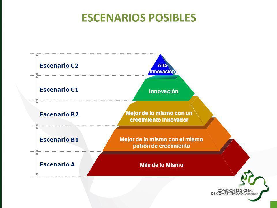 Escenario C1 Escenario B2 Escenario B1 Escenario A Alta Innovación Innovación Mejor de lo mismo con el mismo patrón de crecimiento Más de lo Mismo Esc