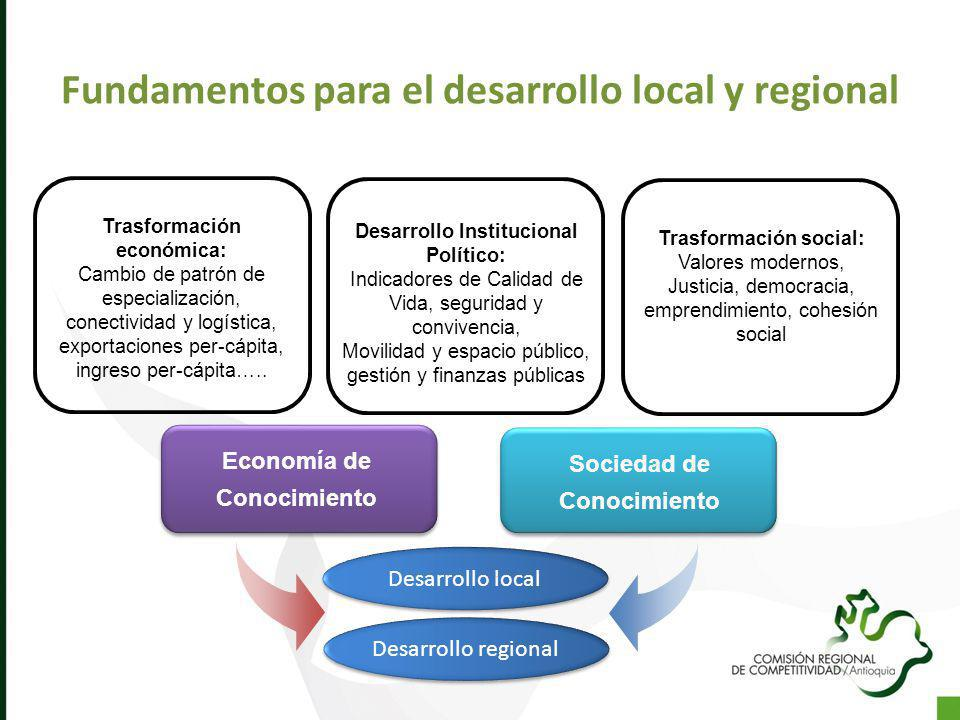 Fundamentos para el desarrollo local y regional Trasformación económica: Cambio de patrón de especialización, conectividad y logística, exportaciones