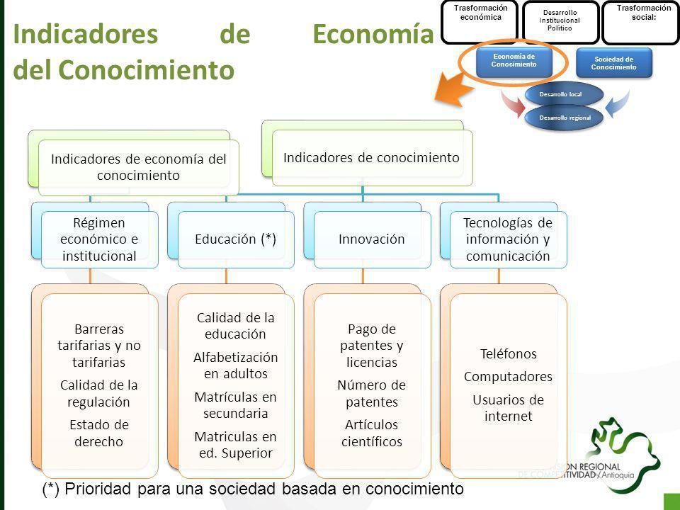 Indicadores de Economía del Conocimiento Trasformación económica Trasformación social: Sociedad de Conocimiento Economía de Conocimiento Desarrollo lo