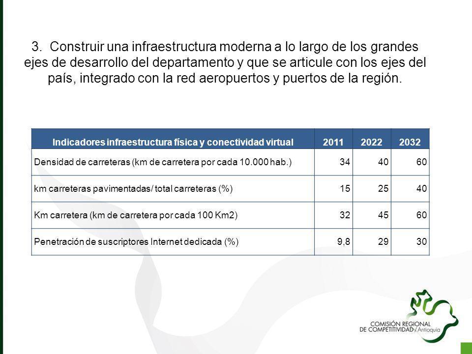 3. Construir una infraestructura moderna a lo largo de los grandes ejes de desarrollo del departamento y que se articule con los ejes del país, integr