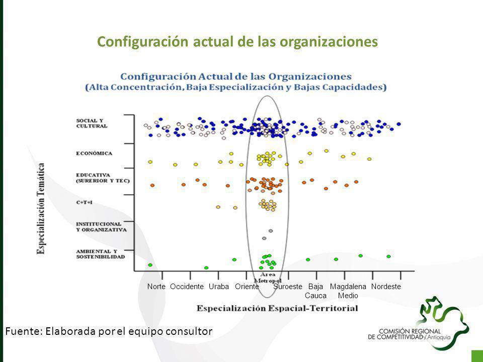 Configuración actual de las organizaciones Fuente: Elaborada por el equipo consultor OrienteSuroesteUrabaOccidenteNorteBaja Cauca Magdalena Medio Nord