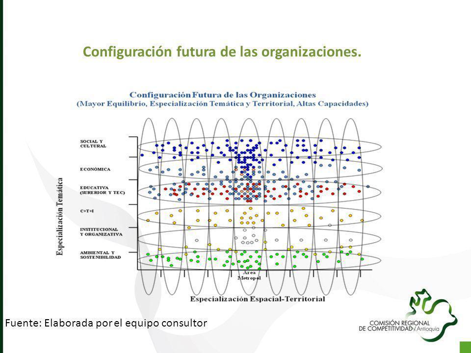 Fuente: Elaborada por el equipo consultor Configuración futura de las organizaciones.
