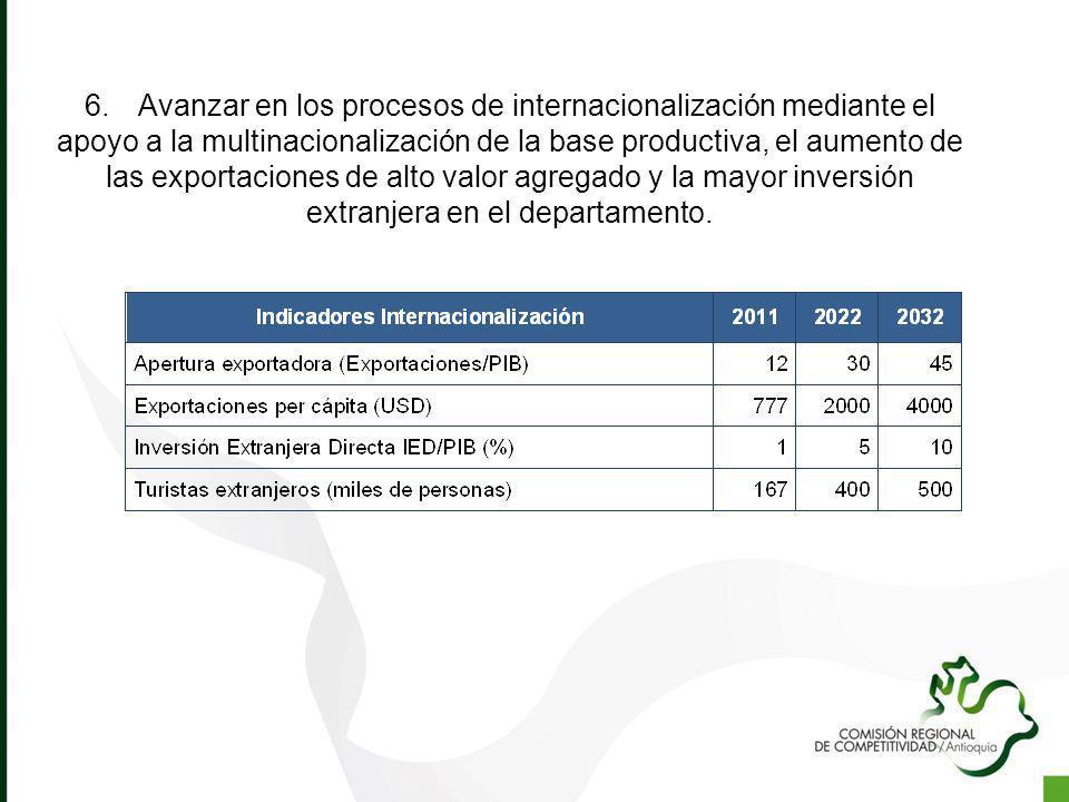 6.Avanzar en los procesos de internacionalización mediante el apoyo a la multinacionalización de la base productiva, el aumento de las exportaciones d