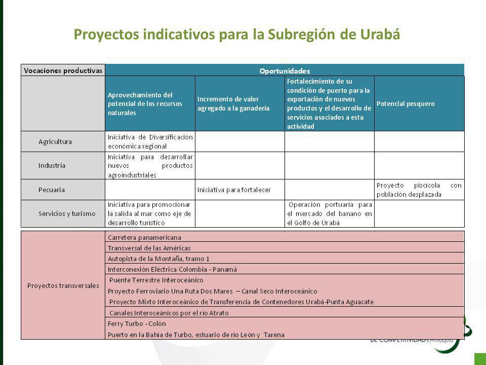 Proyectos indicativos para la Subregión de Urabá