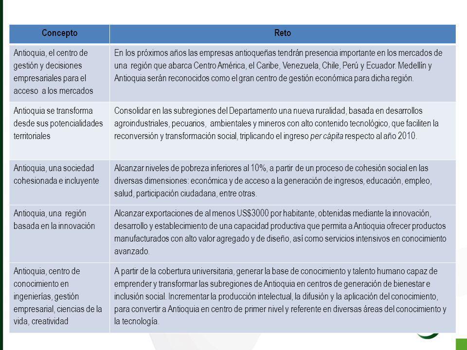 ConceptoReto Antioquia, el centro de gestión y decisiones empresariales para el acceso a los mercados En los próximos años las empresas antioqueñas te