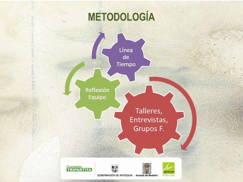 METODOLOGÍA Talleres, Entrevistas, Grupos F. Reflexión Equipo Línea de Tiempo