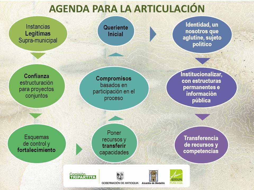 AGENDA PARA LA ARTICULACIÓN Instancias Legitimas Supra-municipal Confianza estructuración para proyectos conjuntos Esquemas de control y fortalecimien