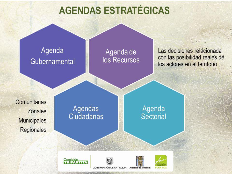 AGENDAS ESTRATÉGICAS Agenda de los Recursos Las decisiones relacionada con las posibilidad reales de los actores en el territorio Agenda Gubernamental