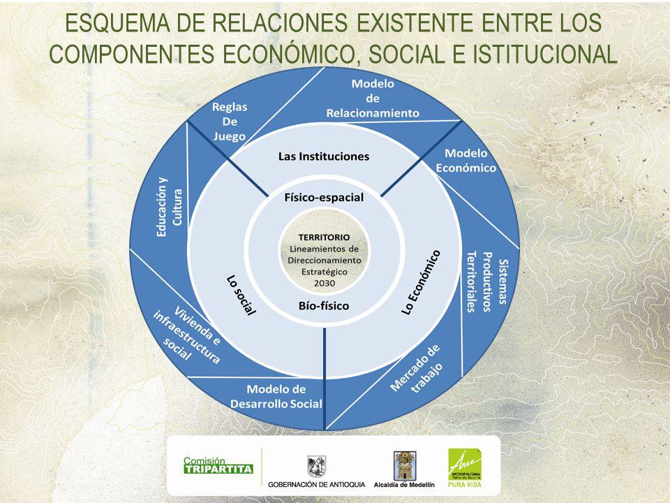 ESQUEMA DE RELACIONES EXISTENTE ENTRE LOS COMPONENTES ECONÓMICO, SOCIAL E ISTITUCIONAL