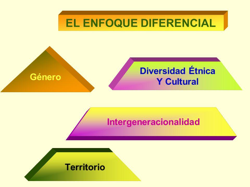 EL ENFOQUE DIFERENCIAL Género Territorio Diversidad Étnica Y Cultural Intergeneracionalidad