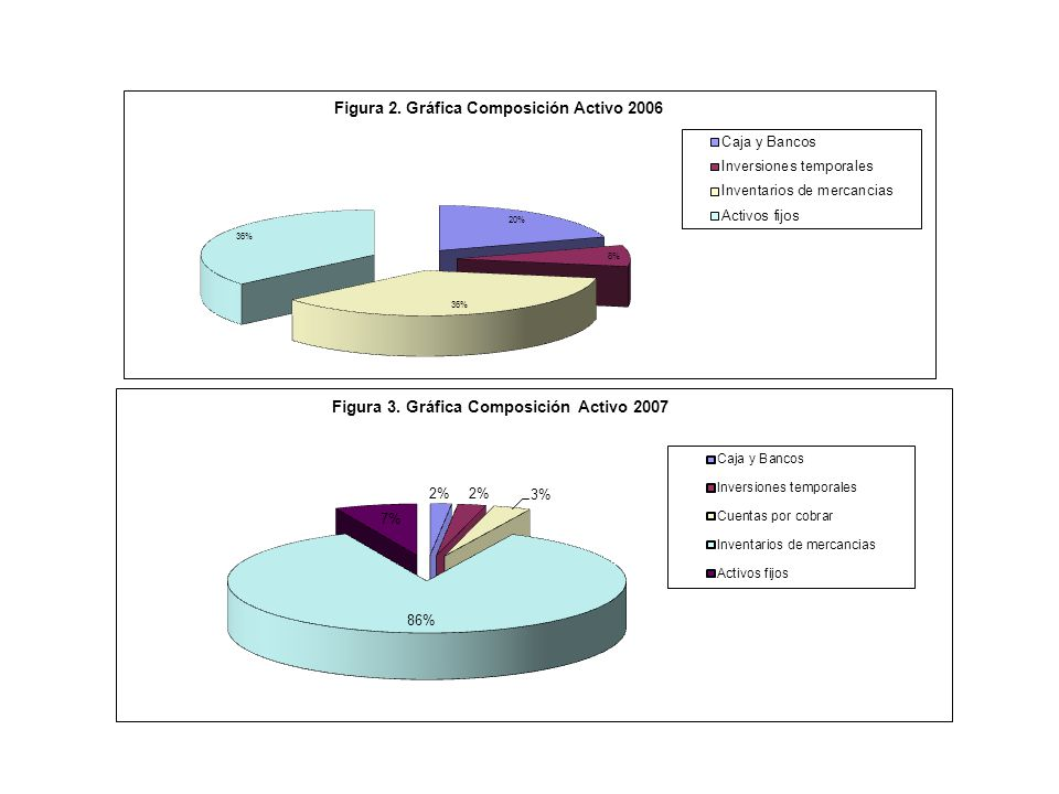 ANALISIS HORIZONTAL DROGUERIA OVISALUD E. U. ESTADO DE PERDIDAS Y GANANCIAS (EN PESOS $) LAS VENTAS FUERON MAS DEBILES EN EL AÑO 2007 EN UN 29% A DIFE