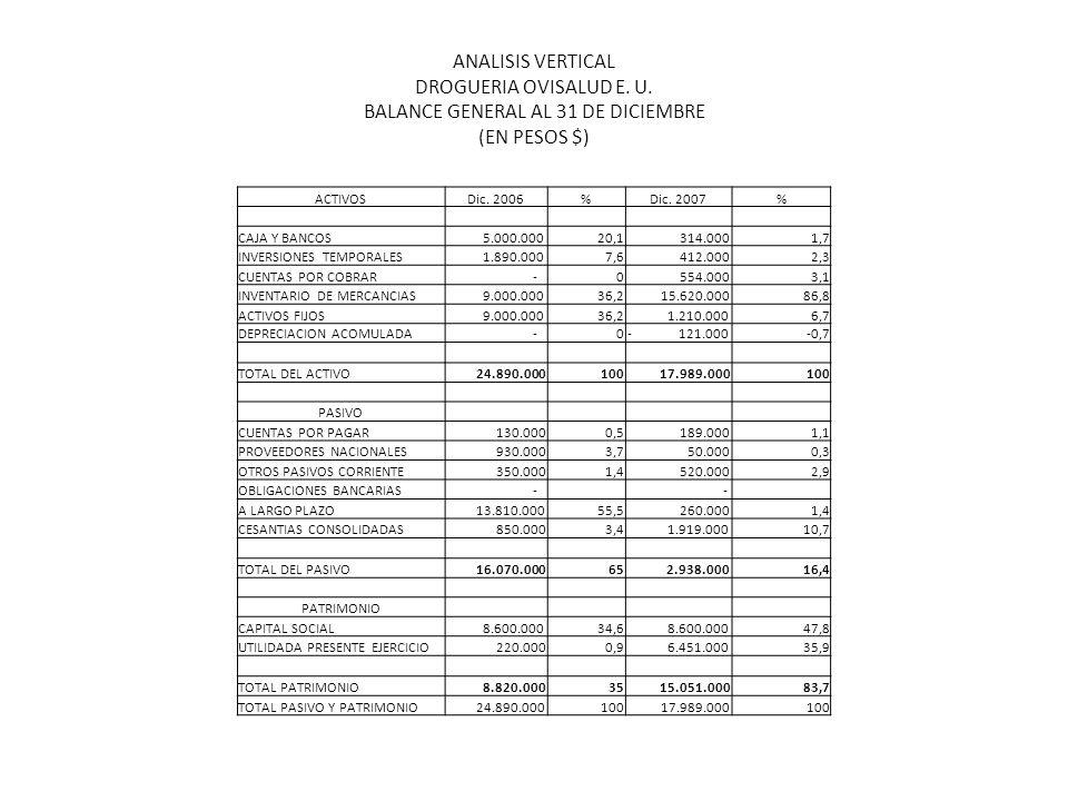 1. OBJETIVOS OBJETIVO GENERAL Realizar el Análisis Financiero de los años 2006 y 2007 de la Droguería OVISALUD E.U, para determinar debilidades y fort