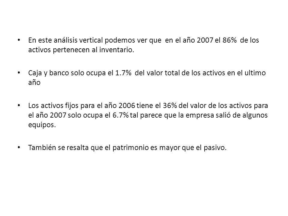 ANALISIS VERTICAL DROGUERIA OVISALUD E. U. BALANCE GENERAL AL 31 DE DICIEMBRE (EN PESOS $) ACTIVOSDic. 2006%Dic. 2007% CAJA Y BANCOS 5.000.00020,1 314