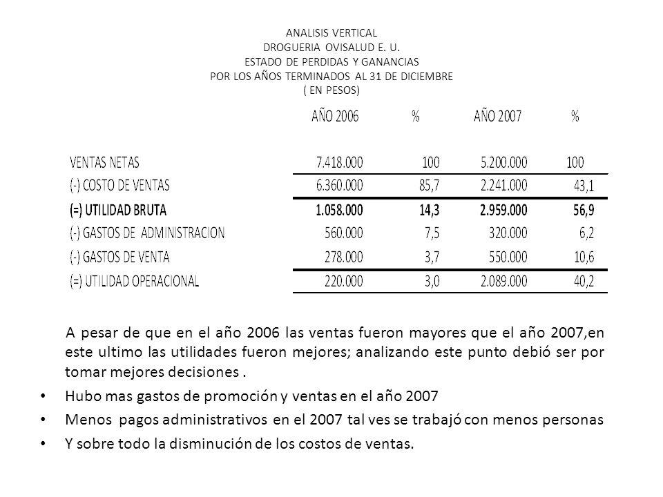 En este análisis vertical podemos ver que en el año 2007 el 86% de los activos pertenecen al inventario. Caja y banco solo ocupa el 1.7% del valor tot