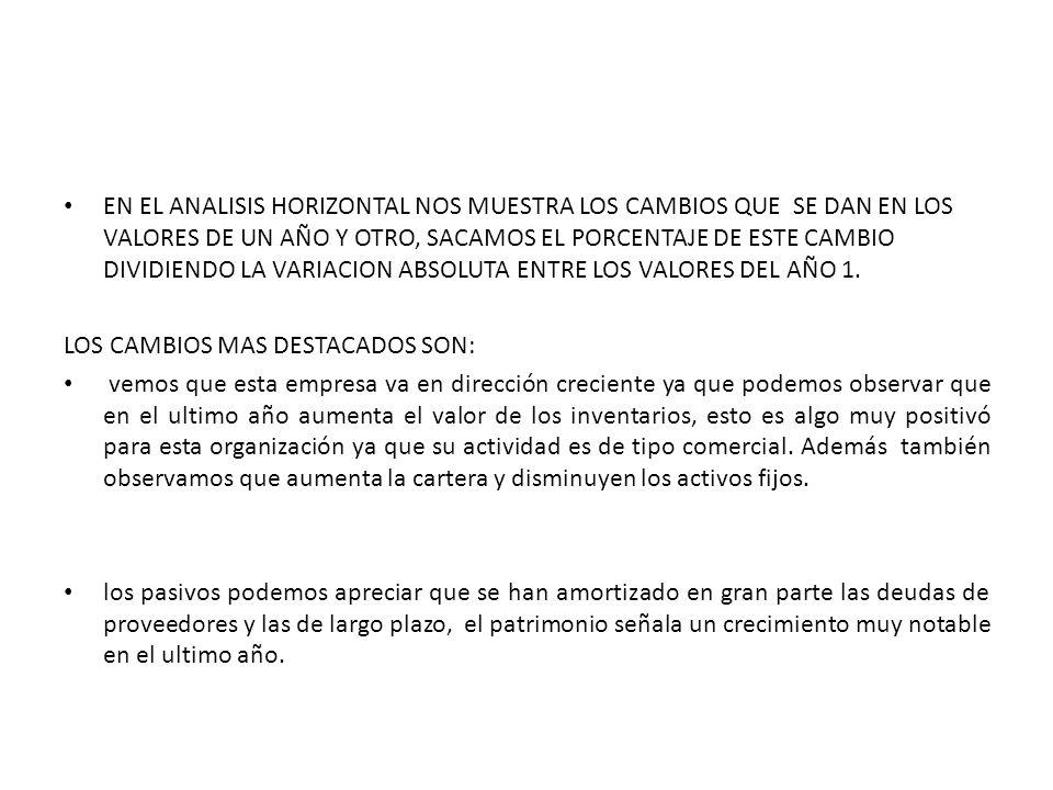ANALISIS HORIZONTAL DROGUERIA OVISALUD E.U BALANCE GENERAL AL 31 DE DICIEMBRE ( EN PESOS $)