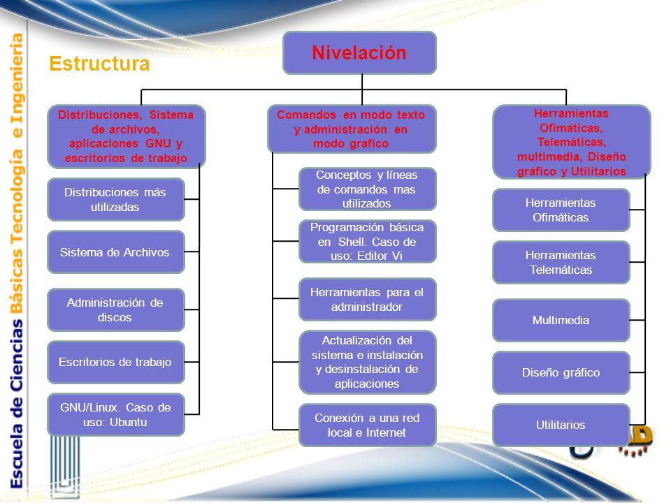 Estructura Nivelación Distribuciones, Sistema de archivos, aplicaciones GNU y escritorios de trabajo Comandos en modo texto y administración en modo g
