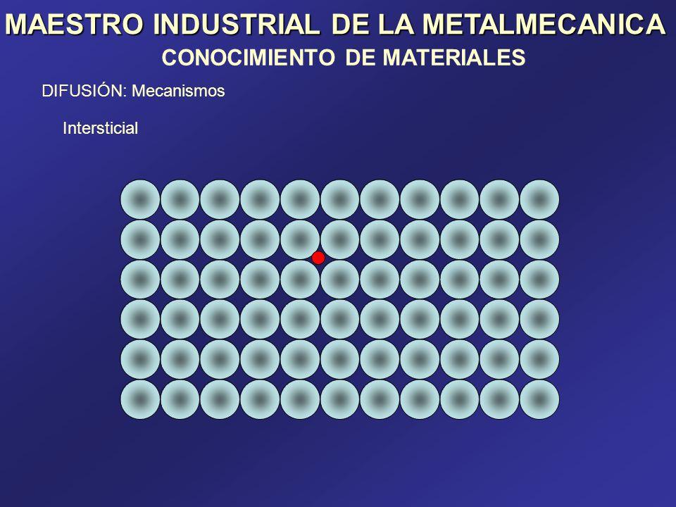 MAESTRO INDUSTRIAL DE LA METALMECANICA CONOCIMIENTO DE MATERIALES DIFUSIÓN: Mecanismos Intersticial ajustada