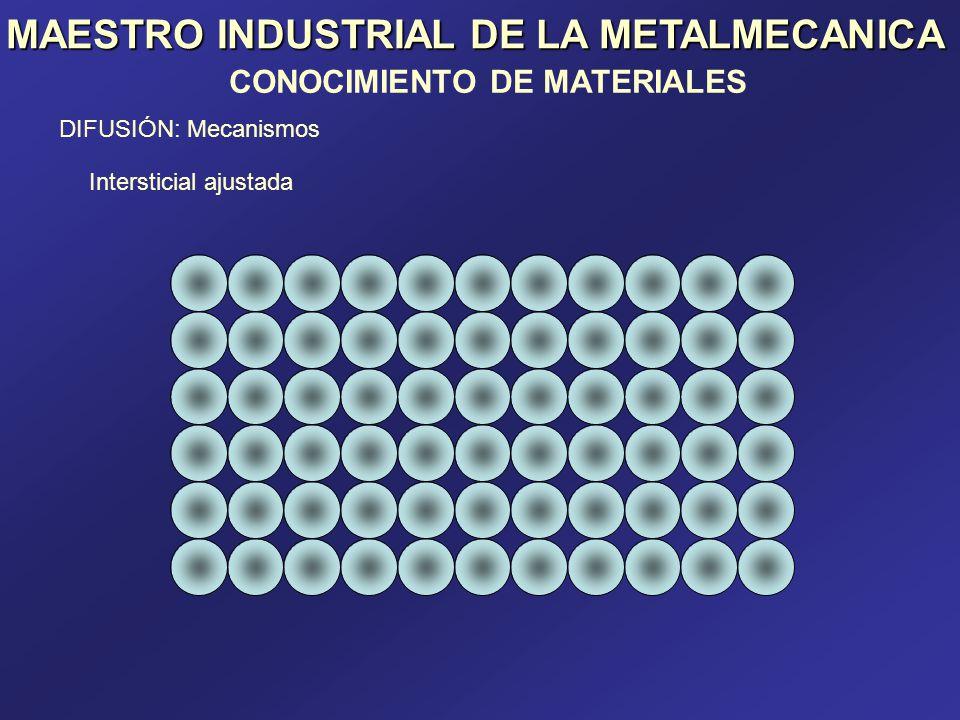 MAESTRO INDUSTRIAL DE LA METALMECANICA CONOCIMIENTO DE MATERIALES DIFUSIÓN: Mecanismos Intercambio