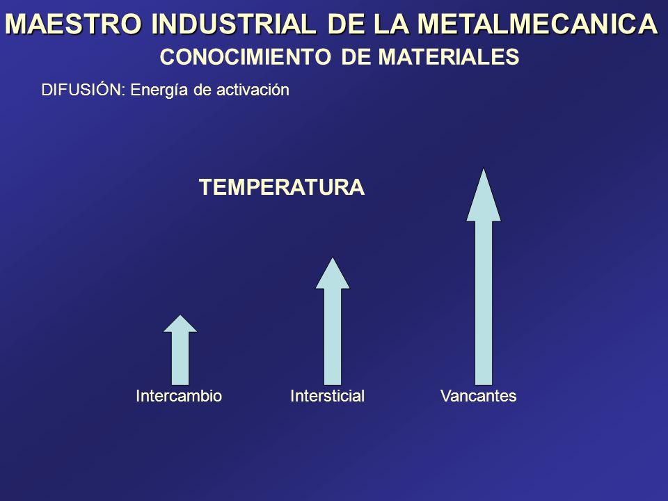 MAESTRO INDUSTRIAL DE LA METALMECANICA CONOCIMIENTO DE MATERIALES DIFUSIÓN: Energía de activación IntercambioIntersticialVancantes TEMPERATURA