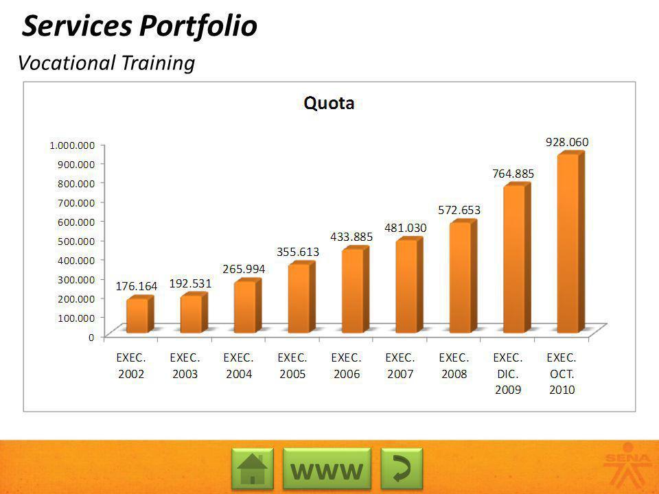 Vocational Training www Services Portfolio