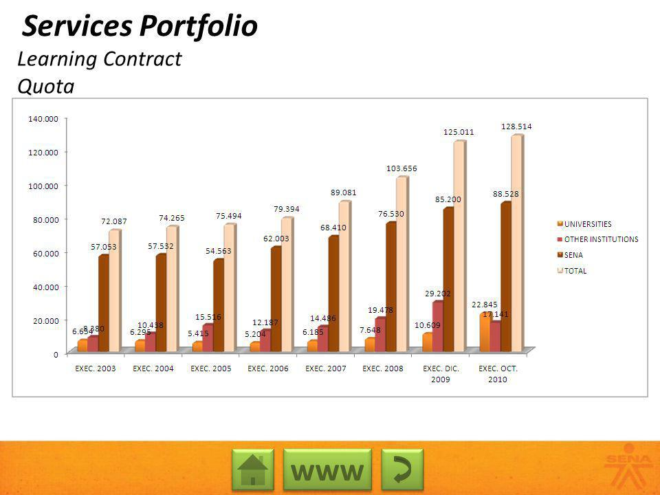 Learning Contract Quota www Services Portfolio