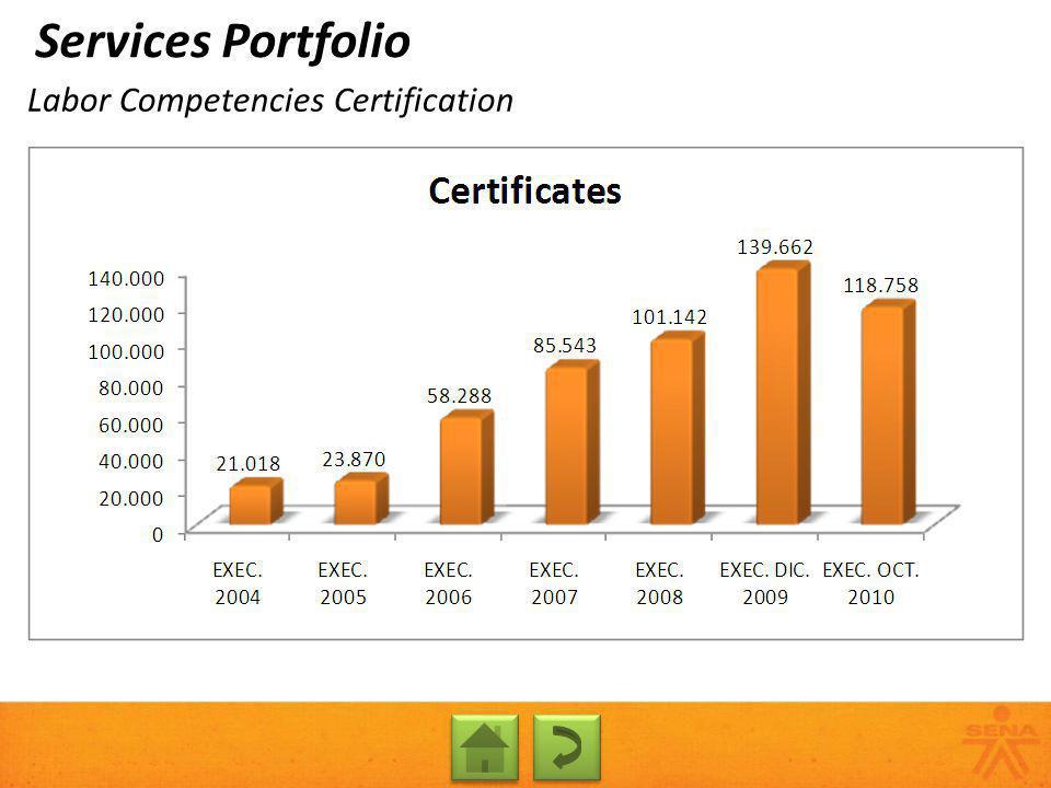 Labor Competencies Certification Services Portfolio
