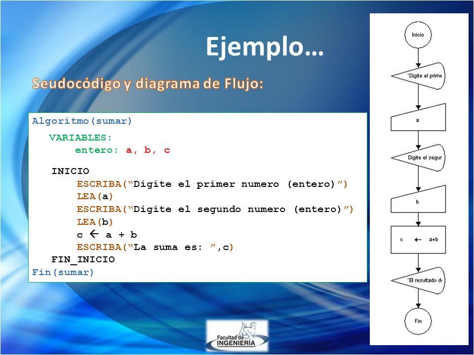 Ejemplo… Algoritmo(sumar) INICIO ESCRIBA(Digite el primer numero (entero)) LEA(a) ESCRIBA(Digite el segundo numero (entero)) LEA(b) c a + b ESCRIBA(La