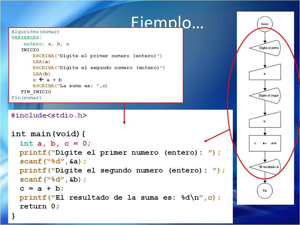 Ejemplo… #include int main(void){ int a, b, c = 0; printf(Digite el primer numero (entero): ); scanf(%d,&a); printf(Digite el segundo numero (entero):