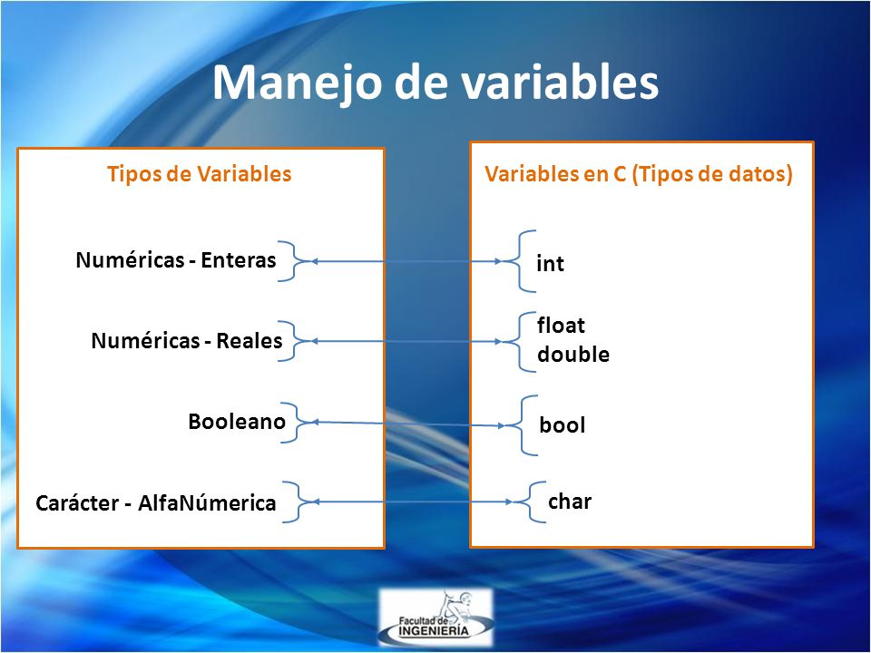 Manejo de variables float double int char Carácter - AlfaNúmerica Numéricas - Enteras Numéricas - Reales Variables en C (Tipos de datos)Tipos de Varia