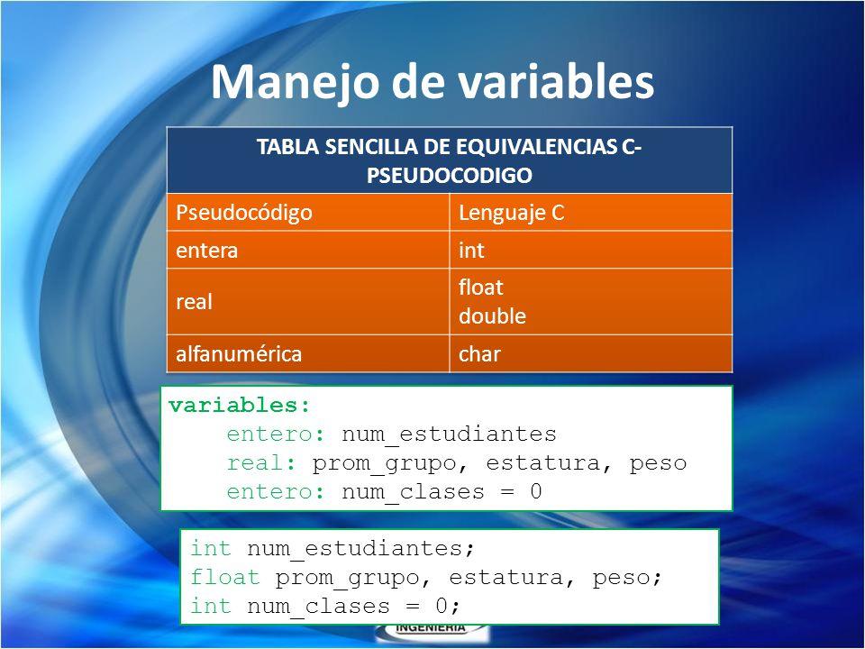 Manejo de variables variables: entero: num_estudiantes real: prom_grupo, estatura, peso entero: num_clases = 0 int num_estudiantes; float prom_grupo,