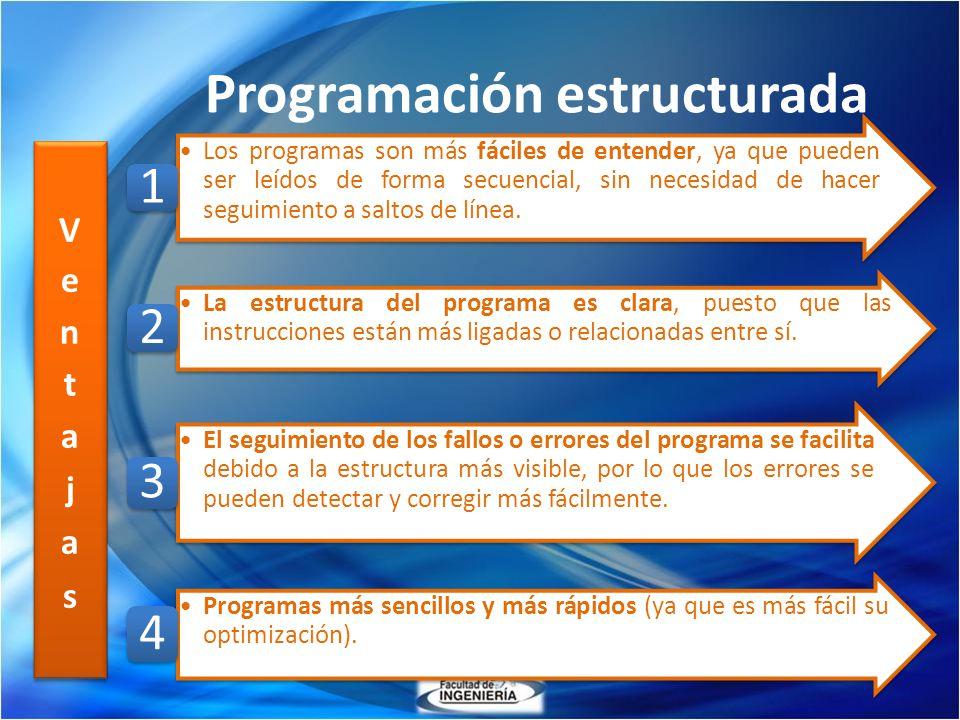 Programación estructurada Los programas son más fáciles de entender, ya que pueden ser leídos de forma secuencial, sin necesidad de hacer seguimiento