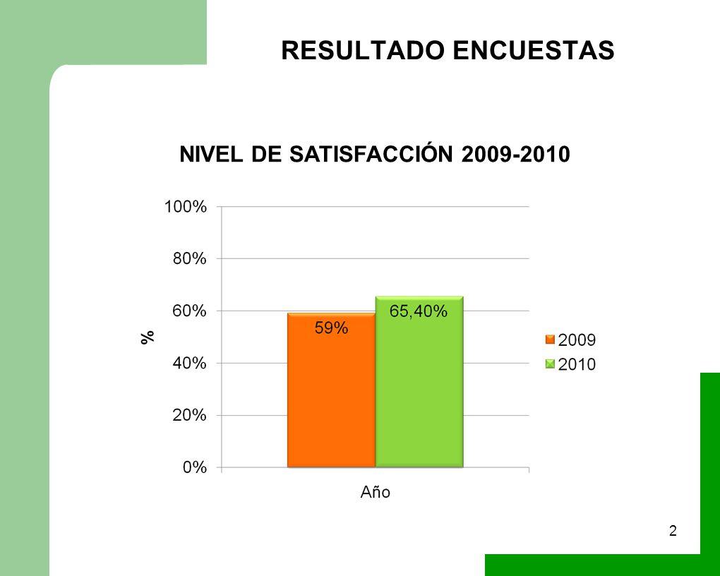 RESULTADO ENCUESTAS 2 NIVEL DE SATISFACCIÓN 2009-2010