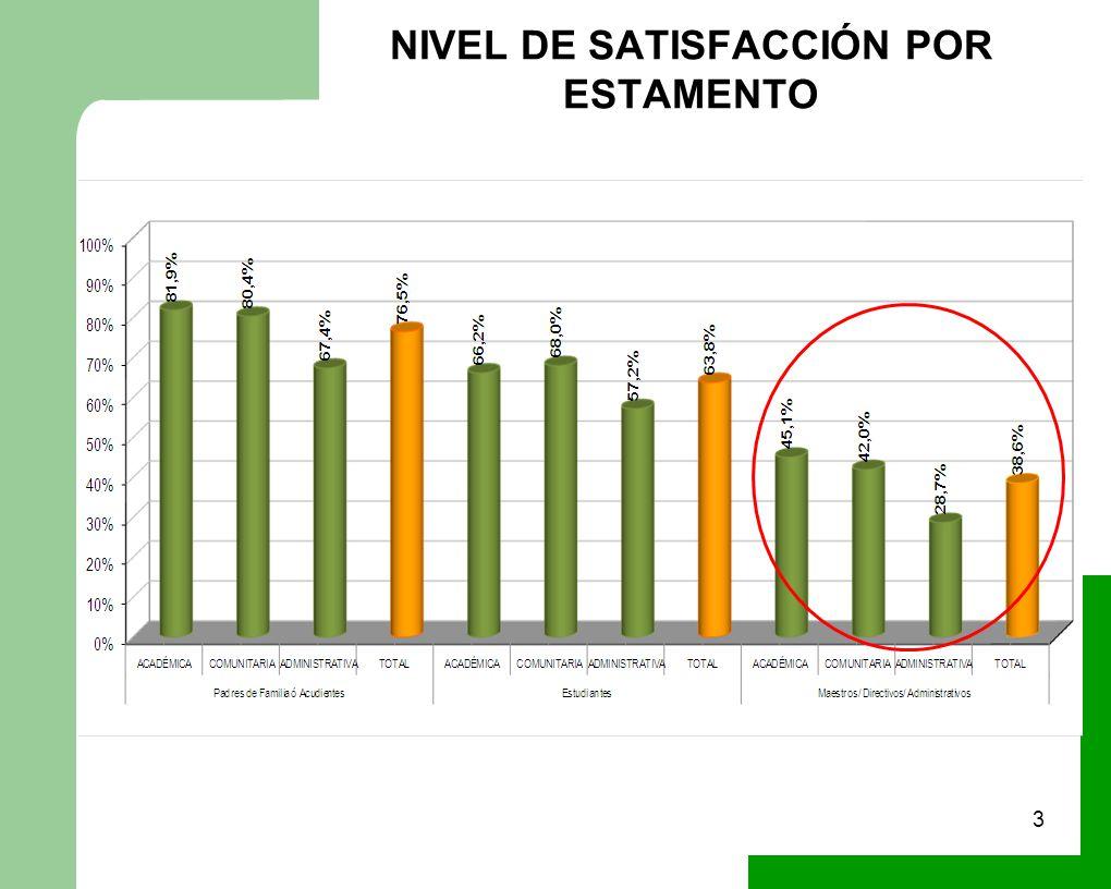 NIVEL DE SATISFACCIÓN POR ESTAMENTO 3