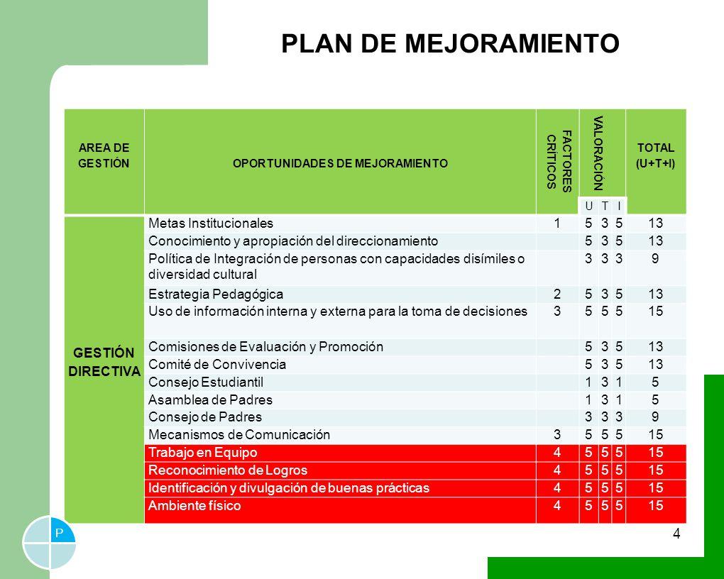 PLAN DE MEJORAMIENTO 4 AREA DE GESTIÓNOPORTUNIDADES DE MEJORAMIENTO FACTORES CRÍTICOS VALORACIÓN TOTAL (U+T+I) UTI GESTIÓN DIRECTIVA Metas Institucion
